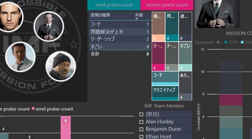 Teamsで送ったPraiseを可視化して、簡単なピアボーナスの仕組みを作ってみよう(前編)